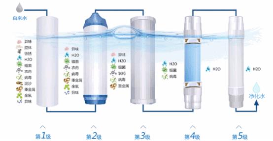 净水器哪个牌子好 了解净水技术是关键
