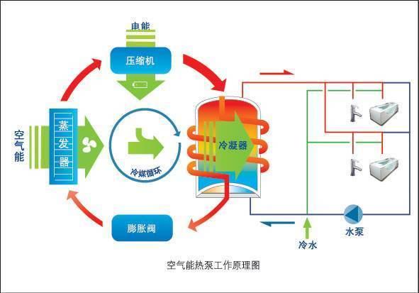 储热水箱与辅助能源(热泵)的选择