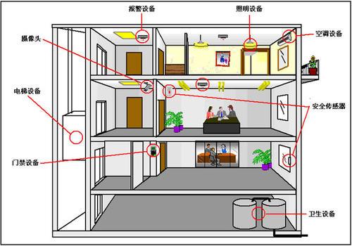 智能家居和智能建筑之间有哪些相似之处