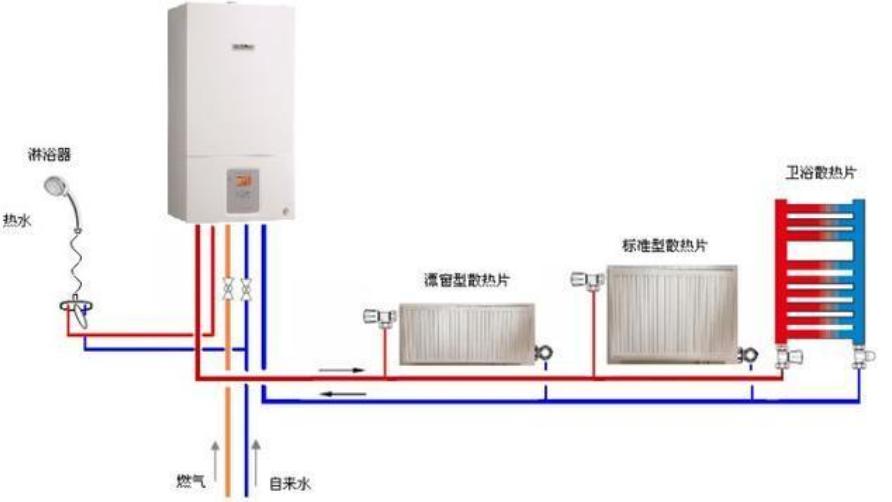 农村安装壁挂炉和暖气片的方法流程