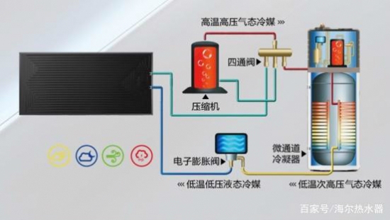 """都是""""平板+水箱"""",这2种太阳能热水器有什么不同?"""