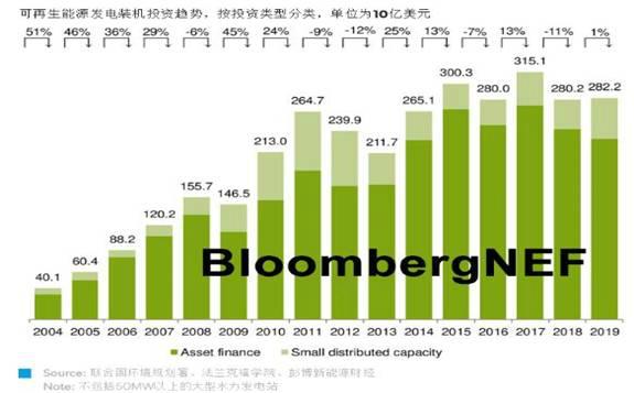 2020年全球可再生能源投资趋势重点结论