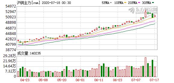 """市场人士:铜价上涨不存在多少""""泡沫"""""""