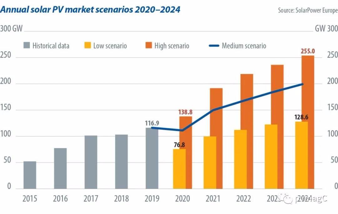 太阳能光伏市场年度情景(2020-2024年)