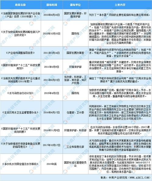 2020年中国净水器行业市场现状及发展前景研究报告(简版)