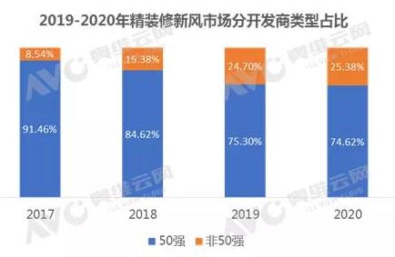 2020年新风市场数据分析