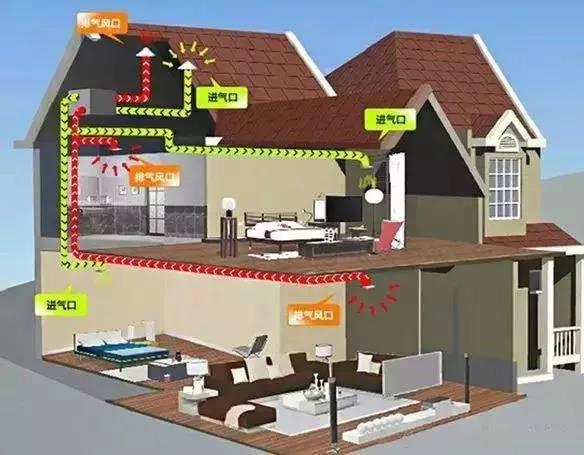不同的类型的家庭要配备不同类型的新风系统