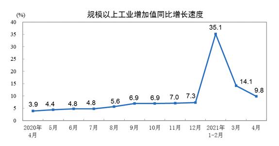 2021年4月份规模以上工业增加值增长9.8% 两年平均增长6.8%